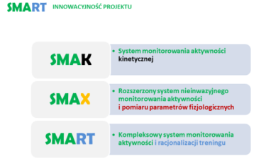 Smart - Innowacyjność Projektu
